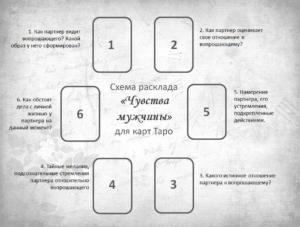 схема расклада Чувства Мужчины карты Таро