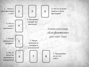 Схема расклада Его Фантазии карты Таро