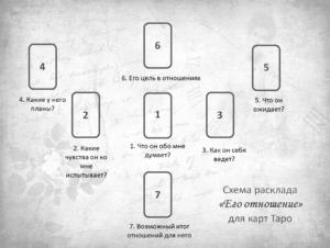 Схема расклада Его Отношение карты Таро