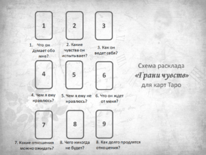Схема расклада Грани чувства карты Таро