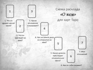 Схема расклада О Нем карты Таро