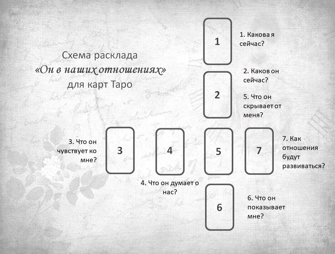 Схема расклада Он в наших отношениях карты Таро