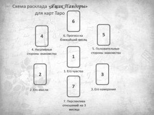 Расклад на новое знакомство Ящик Пандоры для карт Таро