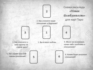 Расклад Новая влюбленность для карт Таро