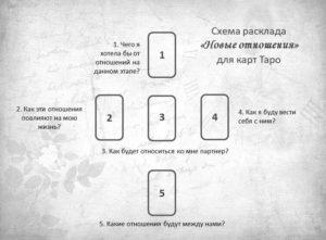 Расклад Новые отношения для карт Таро