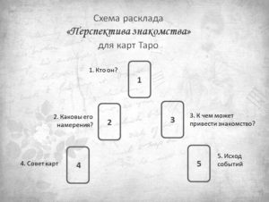 Расклад Перспективы знакомства для карт Таро