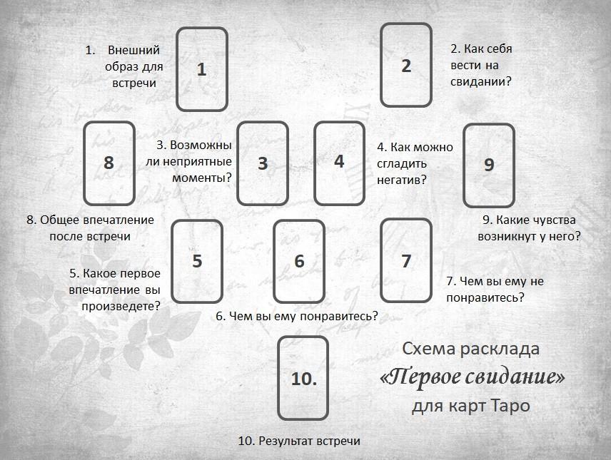 Расклад Первое свидание для карт Таро