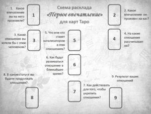 Расклад Первое впечатление для карт Таро