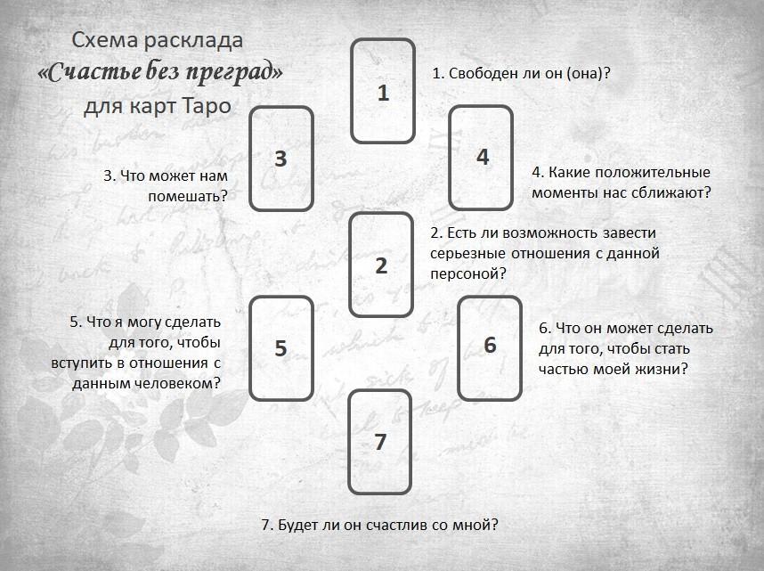 Расклад Счастье без преград для карт Таро