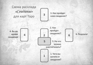 Расклад Свидание для карт Таро