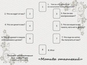 Мотивы отношений - расклад на картах Таро