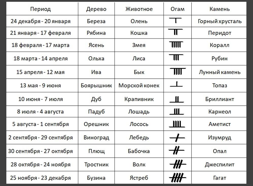 соответствия гороскопа
