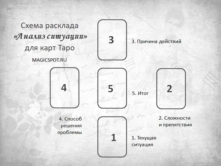 схема расклада таро Анализ ситуации
