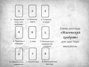 схема расклада таро на ситуацию Магический квадрат