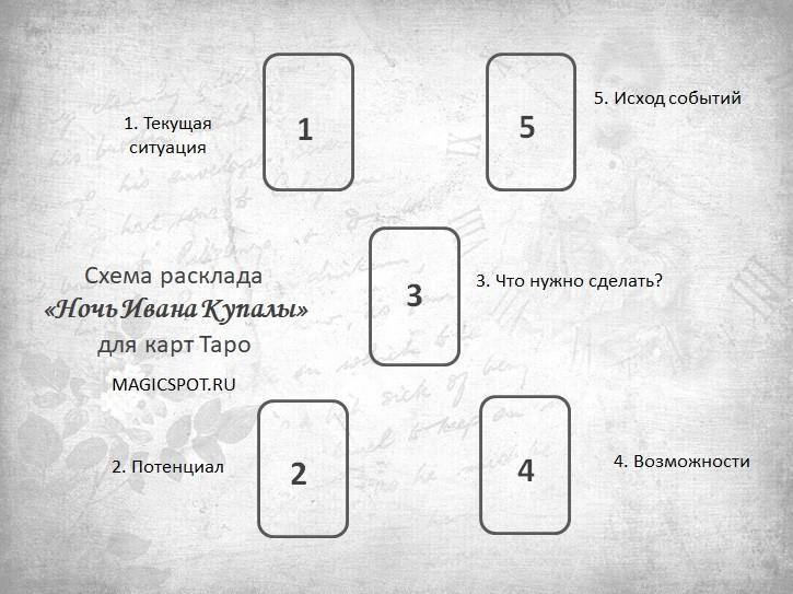 схема расклада таро на ситуацию Ночь Ивана Купалы