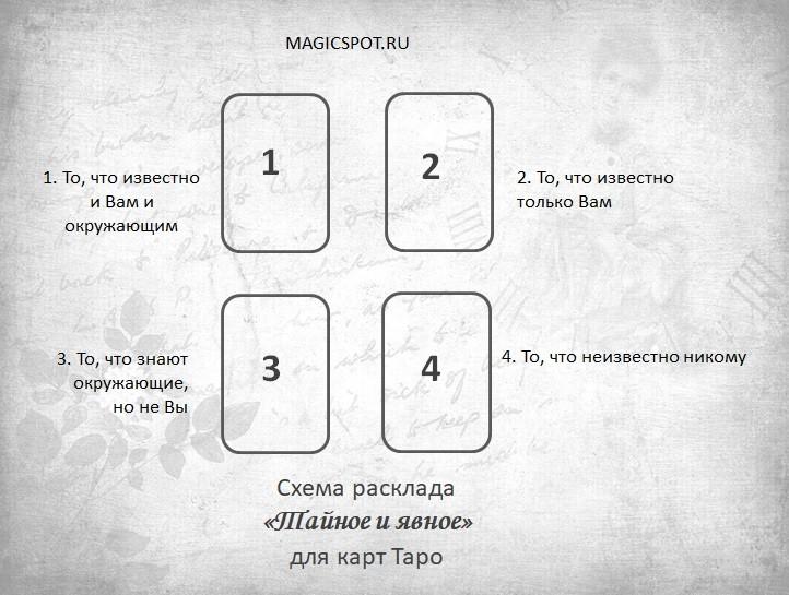 схема расклада таро на ситуацию Тайное и явное