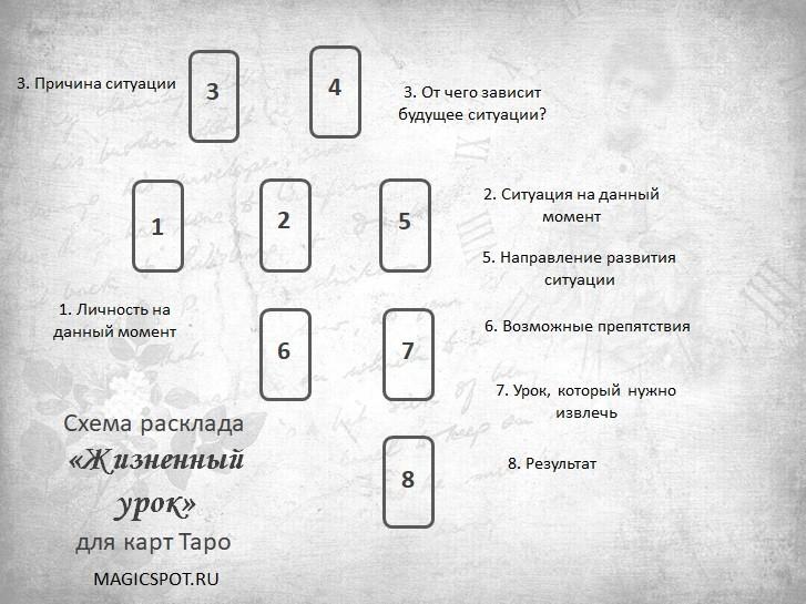 схема расклада таро на ситуацию Жизненный урок